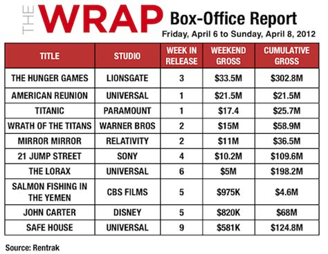 Yahoo Box Office by Hunger Beats American Reunion Titanic At