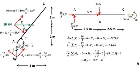 loads from incline roof drawing n v and m diagrams for a frame with an