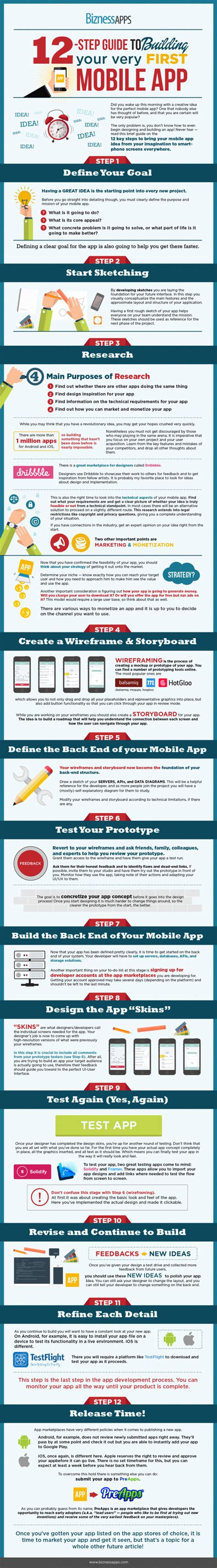 build a mobile app for free build a mobile app for your business infographic best