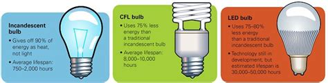 Note Led Bulbs Use The Least Electricity Last Much Led Vs Regular Light Bulbs