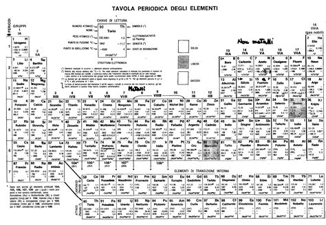 tavola periodica degli elementi con numero di ossidazione la tavola periodica degli elementi test di verifica a