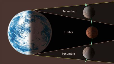 lunar eclipse diagram this weekend you can see a lunar eclipse and a comet