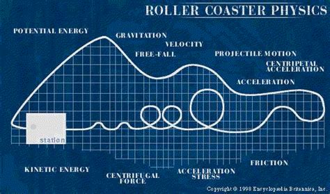 roller coaster diagram physics physical properties of rollercoasters