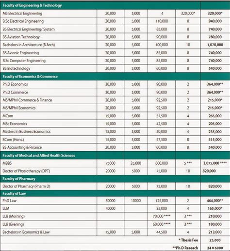 Lahore Business School Mba Fee Structure by Fee Structure Superior Lahore 2014