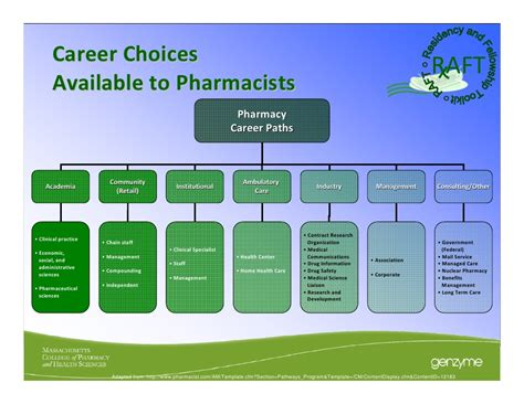 pharmacy cv template opt for raft touro college of pharmacy 28 october 2011