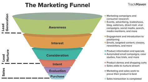 marketing pipeline template how the marketing funnel works from top to bottom