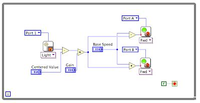 lego labview tutorial building programming labview for lego mindstorms projects