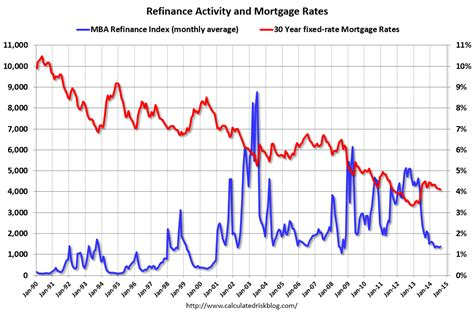 house loan percentage rate calculated risk mortgage rates a long way to fall for a significant increase in