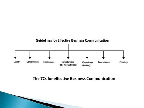 Most Cost Effective Mba by 7c S Of Effective Business Communication Mba Communication