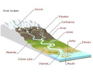 river system map mrs mabe s science page