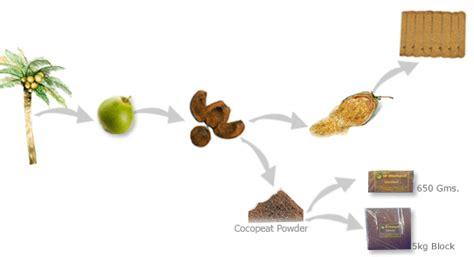 coco peat produk penyerap bau  lembab