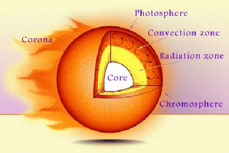diagram of the sun with labels diagram for sun diagram free engine image for user