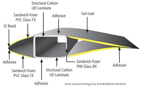 Wind Turbine Blade Cross Section Www Pixshark Com