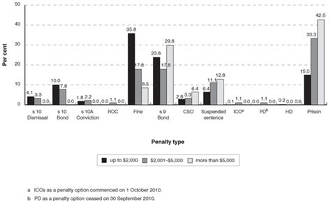 local court bench book distribution of penalty types for laceny offences in the nsw local court in 2010