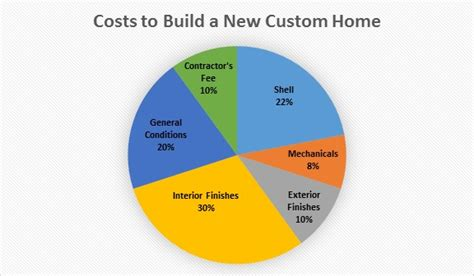 new home building cost how much does it cost to build a new custom home
