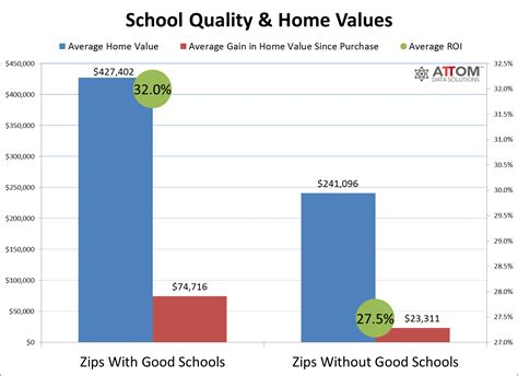 attom data solutions homes near schools worth more