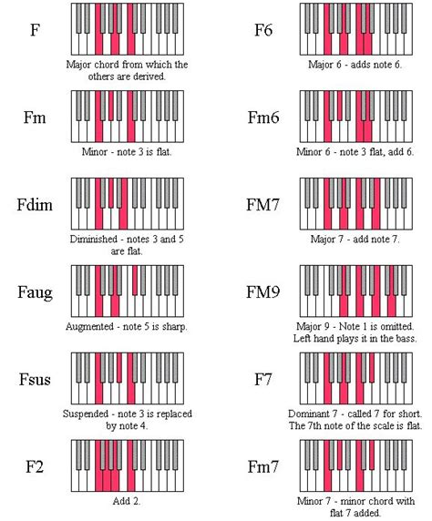 keyboard tutorial on key f 11 best images about mandolin on pinterest piano the o