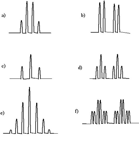 Drawing H Nmr by Suggest The Arrangement Of Neighbouring Hydrogens For The