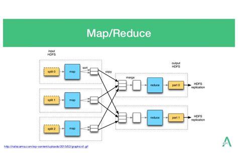 tutorialspoint yarn next generation sequencing informatics challenges and