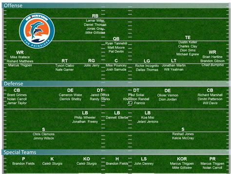 dolphins depth chart 2013 projecting miami s 53