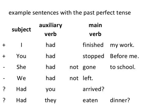 past perfect tense sentence pattern past perfect tense
