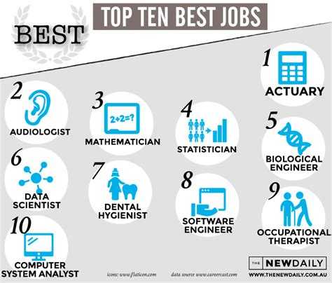 top 10 psychopath professions top 10 professions with fewest the best and worst jobs where does your career rank