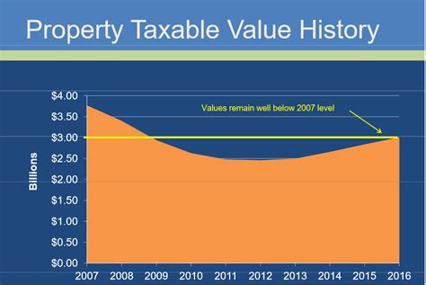 Volusia County Property Tax Records Officials Set Tentative Tax Rate Ormond Observer Ormond Observer