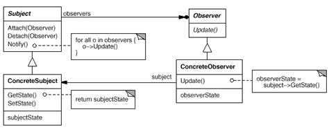 observer design pattern là gì design patterns observer pattern 2018