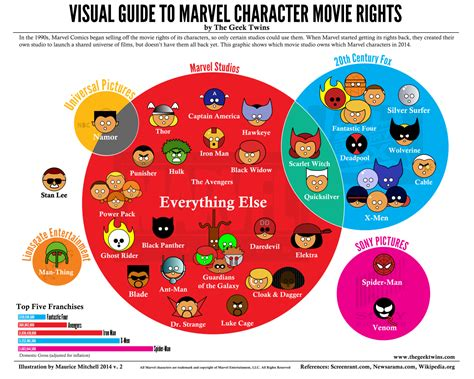 marvel film rights history updated quot visual guide to marvel character movie rights