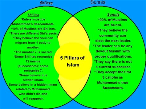 sunni shiite and sufi venn diagram cultures in the middle east ppt