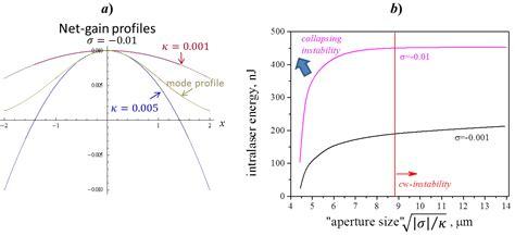 laser diode gain curve dissipative solitons in fibre lasers intechopen