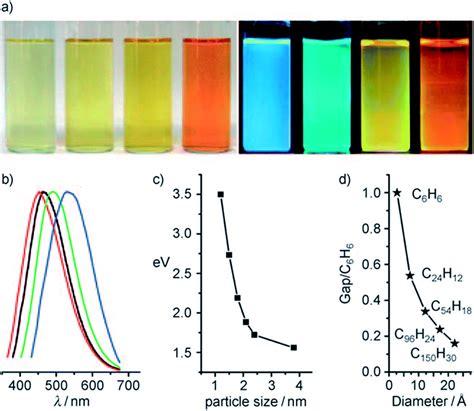 color spectrum energy levels color spectrum energy levels 100 color spectrum energy