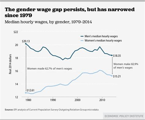 gender wage gap 2014 gender pay gap decreases for all the wrong reasons rt