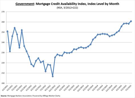 Mba Total Cost Mortgage Housingwire by Mortgage Credit Availability Recovers After June S Drop