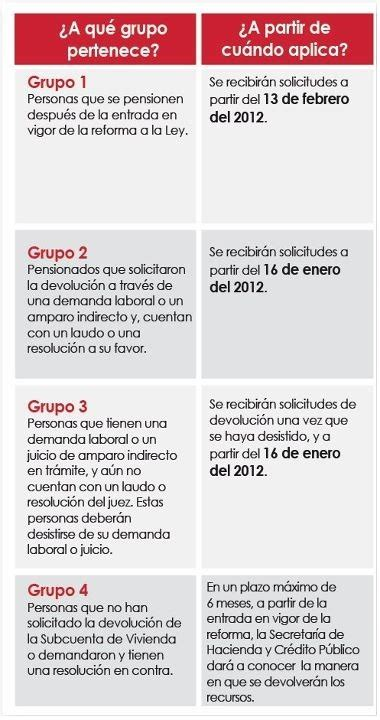 reglamento de la ley del infonavit 2016 grupo 4 infonavit reglas fechas y requisitos devoluci 243 n