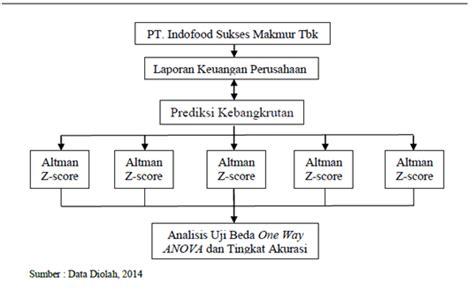 desain struktur organisasi pt indofood referensi jurnal farahisna
