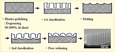 Aao 네이버 블로그 Anodic Aluminum Oxide Template