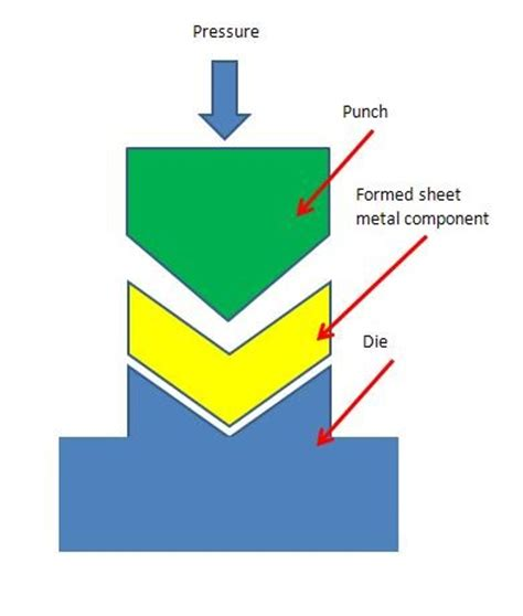 sheet metal forming basics processes and material used