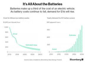 Electric Vehicle Battery Trend Bloomberg New Energy Finance Electric Vehicles To Be 35