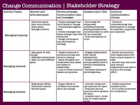 client communication plan template working with change in large organizations demands a