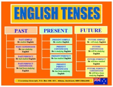 teaching tenses ideas for 0952280868 best 25 tenses of verbs ideas on learn english grammar english grammar rules