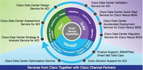 design centric meaning what is cisco aci it s the cisco sdn solution