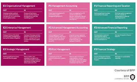 Compare Cima And Mba by Apex Business Academy Best Place To Study Cima