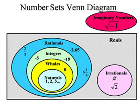 venn diagram of real number system adiputra 171 welcome to my here you can find anything