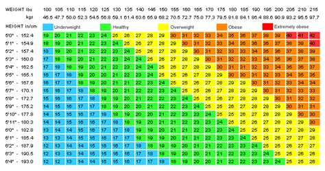 calculator bmi hayden chan is bmi an accurate indicator of healthy body