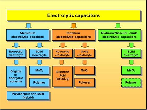 electrolytic capacitors function electrolytic capacitors function 28 images electrolytic capacitors function images farad
