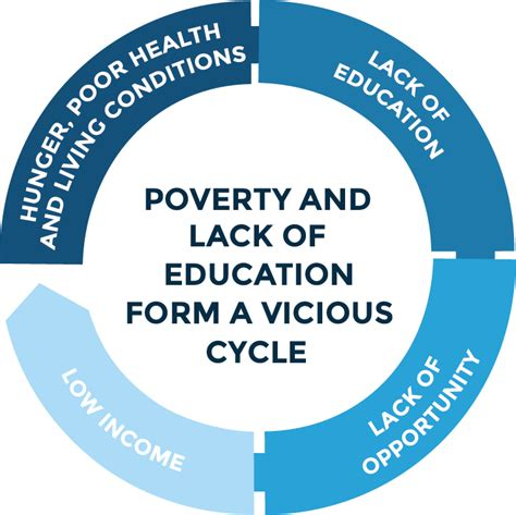poverty cycle standard of living in madagascar home cofa usa