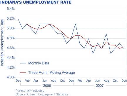 monthly metrics indiana s workforce dashboard