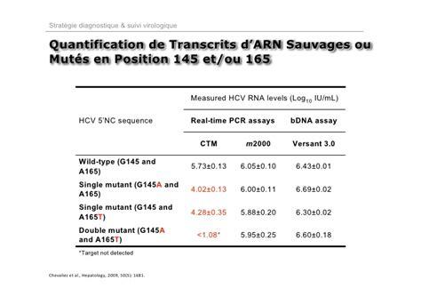 Gunting M2000 Type A165 h 233 patite c virus et marqueurs pdf