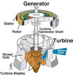 file water turbine jpg
